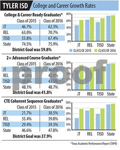 tyler-isd-sees-improvement-in-college-and-career-readiness